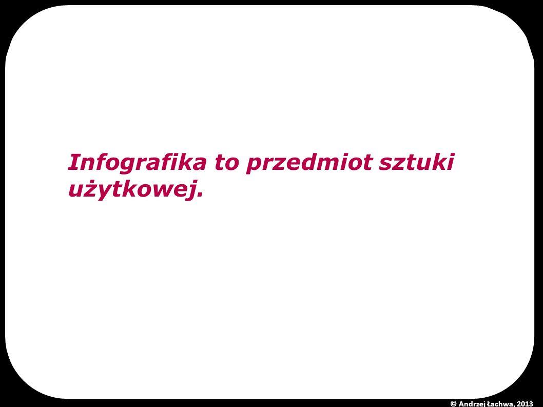 Infografika to przedmiot sztuki użytkowej. © Andrzej Łachwa, 2013