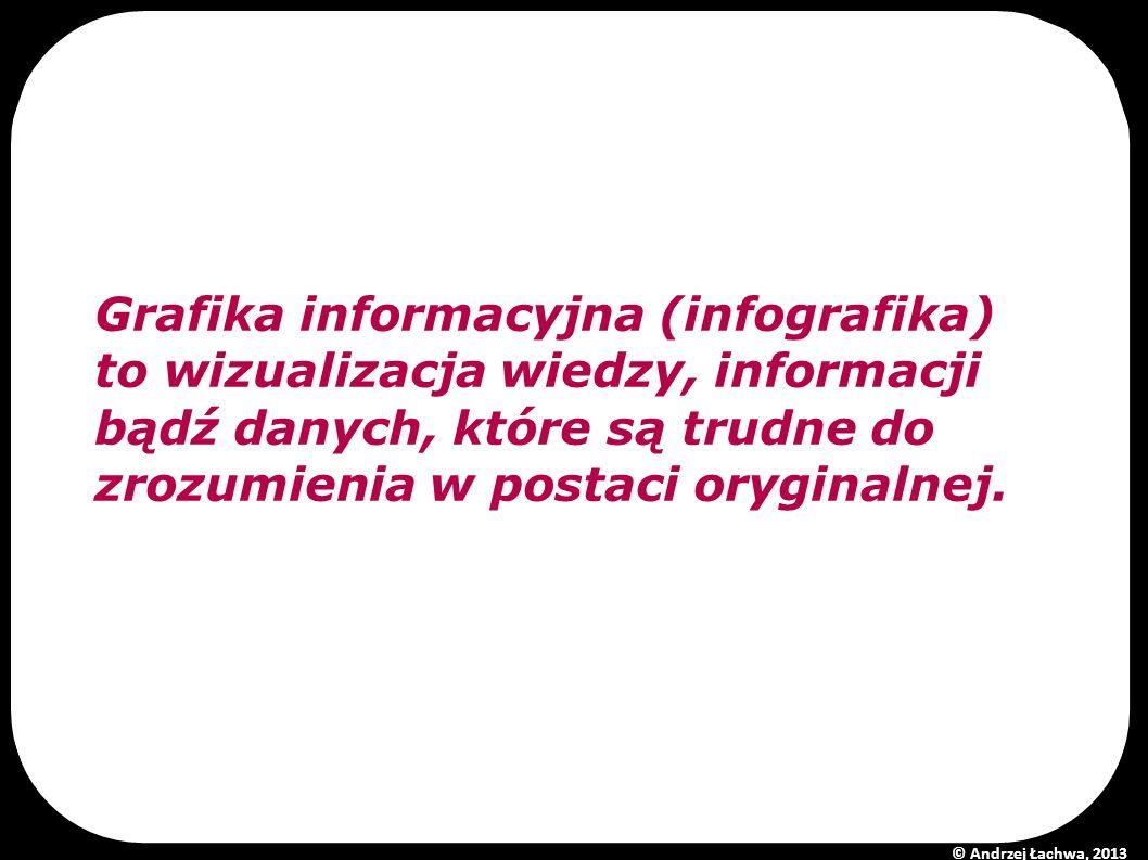 Grafika informacyjna (infografika) to wizualizacja wiedzy, informacji bądź danych, które są trudne do zrozumienia w postaci oryginalnej.
