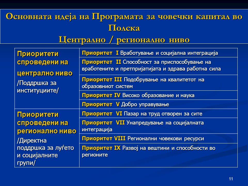 11 Приоритети спроведени на централно ниво /Поддршка за институциите/ Приоритет I Вработување и социјална интеграција Приоритет II Способност за приспособување на вработените и претпријатијата и здрава работна сила Приоритет III Подобрување на квалитетот на образовниот систем Приоритет IV Високо образование и наука Приоритет V Добро управување Приоритети спроведени на регионално ниво /Директна поддршка за луѓето и социјалните групи/ Приоритет VI Пазар на труд отворен за сите Приоритет VII Унапредување на социјалната интеграција Приоритет VIII Регионални човекови ресурси Приоритет IX Развој на вештини и способности во регионите Основната идеја на Програмата за човечки капитал во Полска Централно / регионално ниво
