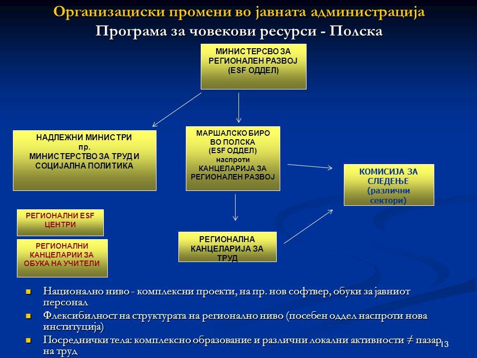 13 Организациски промени во јавната администрација Програма за човекови ресурси - Полска Национално ниво - комплексни проекти, на пр.