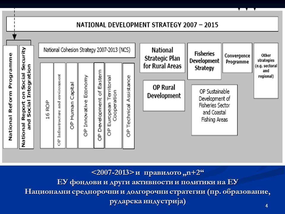 """4 и правилото """"n+2 EУ фондови и други активности и политики на ЕУ Национални среднорочни и долгорочни стратегии (пр."""