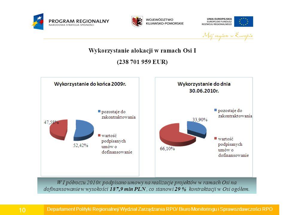 Departament Polityki Regionalnej/ Wydział Zarządzania RPO/ Biuro Monitoringu i Sprawozdawczości RPO 10 Wykorzystanie alokacji w ramach Osi I (238 701