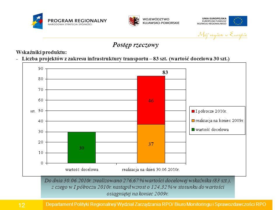 Departament Polityki Regionalnej/ Wydział Zarządzania RPO/ Biuro Monitoringu i Sprawozdawczości RPO 12 Postęp rzeczowy Wskaźniki produktu: - Liczba pr