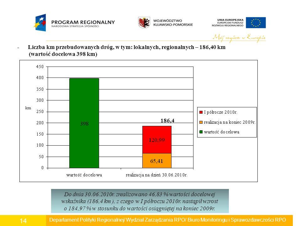 Departament Polityki Regionalnej/ Wydział Zarządzania RPO/ Biuro Monitoringu i Sprawozdawczości RPO 14 - Liczba km przebudowanych dróg, w tym: lokalny