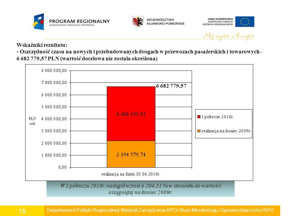 Departament Polityki Regionalnej/ Wydział Zarządzania RPO/ Biuro Monitoringu i Sprawozdawczości RPO 15 Wskaźniki rezultatu: - Oszczędność czasu na now