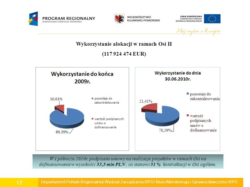 Departament Polityki Regionalnej/ Wydział Zarządzania RPO/ Biuro Monitoringu i Sprawozdawczości RPO 17 Wykorzystanie alokacji w ramach Osi II (117 924