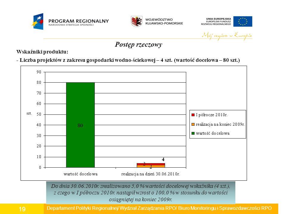 Departament Polityki Regionalnej/ Wydział Zarządzania RPO/ Biuro Monitoringu i Sprawozdawczości RPO 19 Postęp rzeczowy Wskaźniki produktu: - Liczba pr