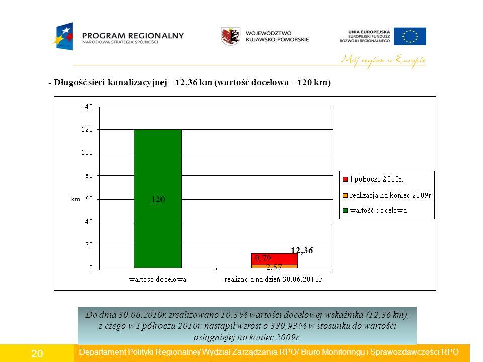 Departament Polityki Regionalnej/ Wydział Zarządzania RPO/ Biuro Monitoringu i Sprawozdawczości RPO 20 - Długość sieci kanalizacyjnej – 12,36 km (wart