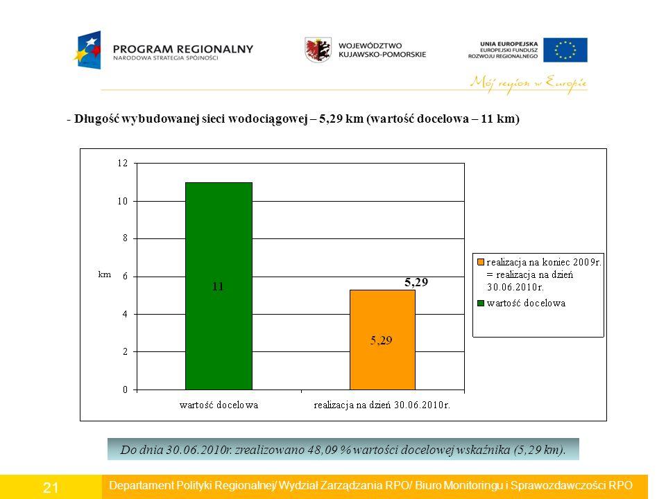 Departament Polityki Regionalnej/ Wydział Zarządzania RPO/ Biuro Monitoringu i Sprawozdawczości RPO 21 - Długość wybudowanej sieci wodociągowej – 5,29