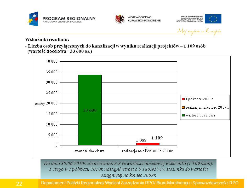 Departament Polityki Regionalnej/ Wydział Zarządzania RPO/ Biuro Monitoringu i Sprawozdawczości RPO 22 Wskaźniki rezultatu: - Liczba osób przyłączonyc