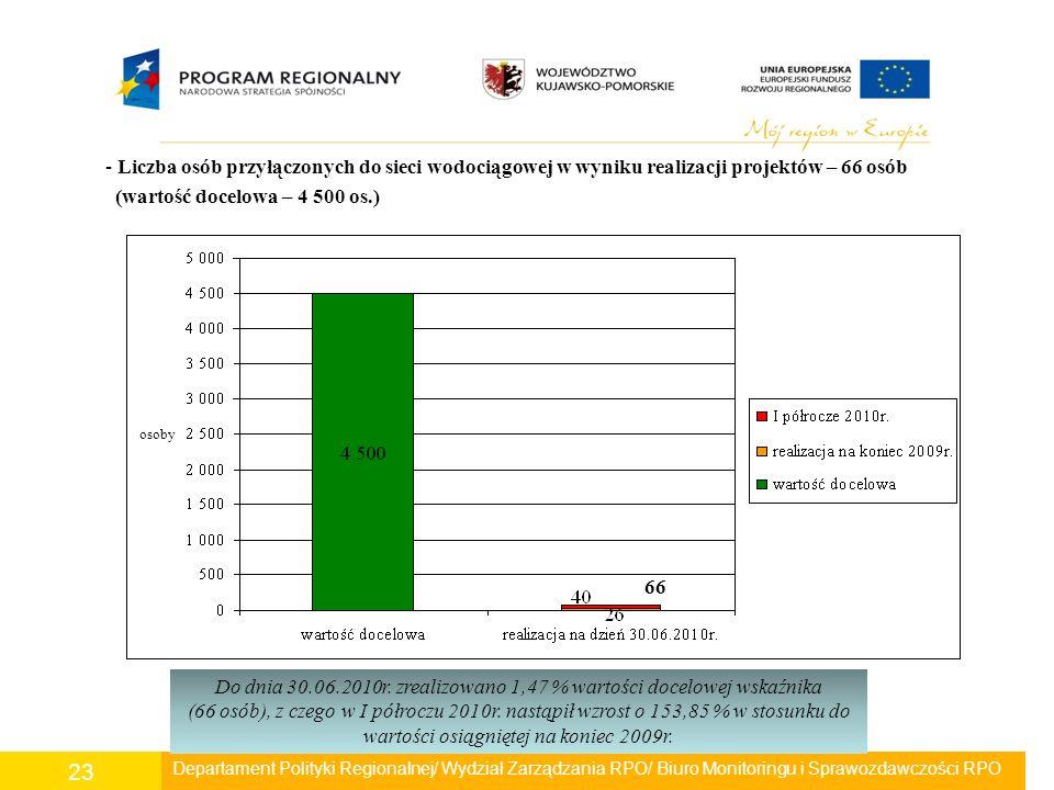 Departament Polityki Regionalnej/ Wydział Zarządzania RPO/ Biuro Monitoringu i Sprawozdawczości RPO 23 - Liczba osób przyłączonych do sieci wodociągow
