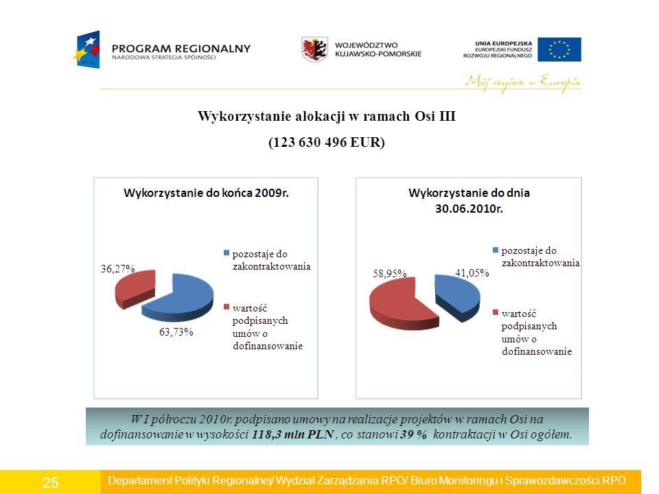 Departament Polityki Regionalnej/ Wydział Zarządzania RPO/ Biuro Monitoringu i Sprawozdawczości RPO 25 Wykorzystanie alokacji w ramach Osi III (123 63