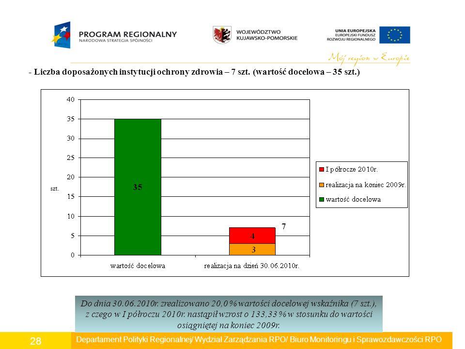Departament Polityki Regionalnej/ Wydział Zarządzania RPO/ Biuro Monitoringu i Sprawozdawczości RPO 28 - Liczba doposażonych instytucji ochrony zdrowi