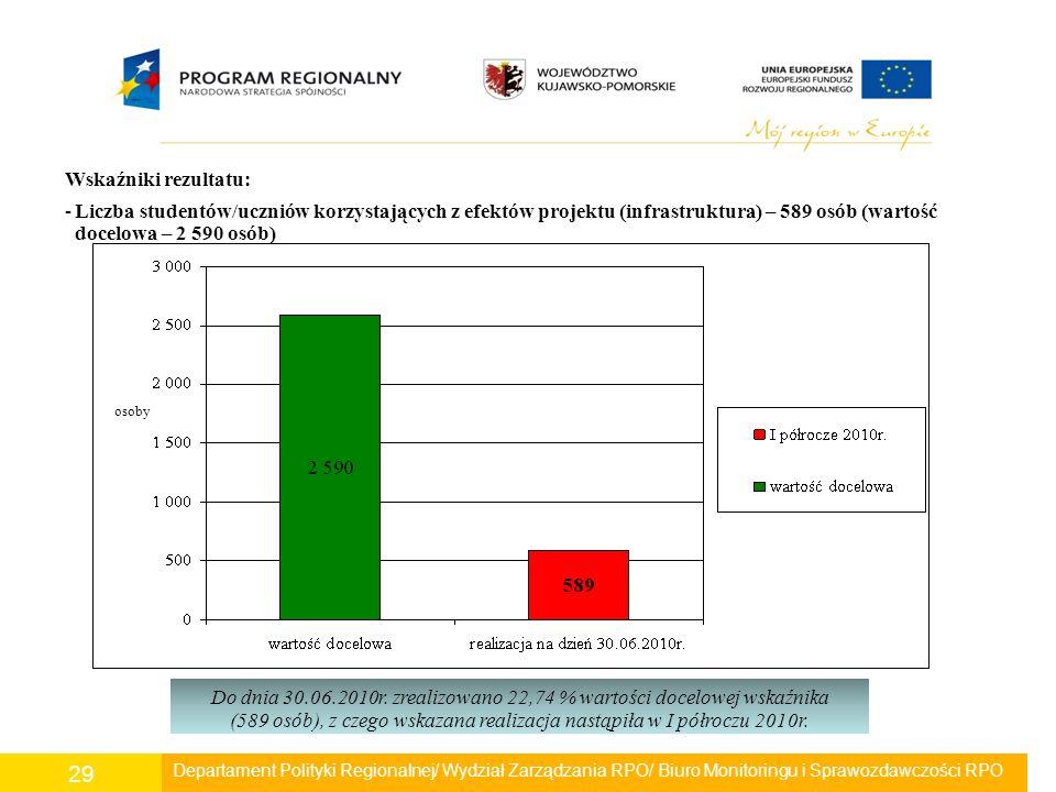 Departament Polityki Regionalnej/ Wydział Zarządzania RPO/ Biuro Monitoringu i Sprawozdawczości RPO 29 Wskaźniki rezultatu: -Liczba studentów/uczniów