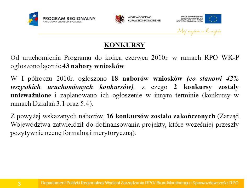 Departament Polityki Regionalnej/ Wydział Zarządzania RPO/ Biuro Monitoringu i Sprawozdawczości RPO 14 - Liczba km przebudowanych dróg, w tym: lokalnych, regionalnych – 186,40 km (wartość docelowa 398 km) Do dnia 30.06.2010r.