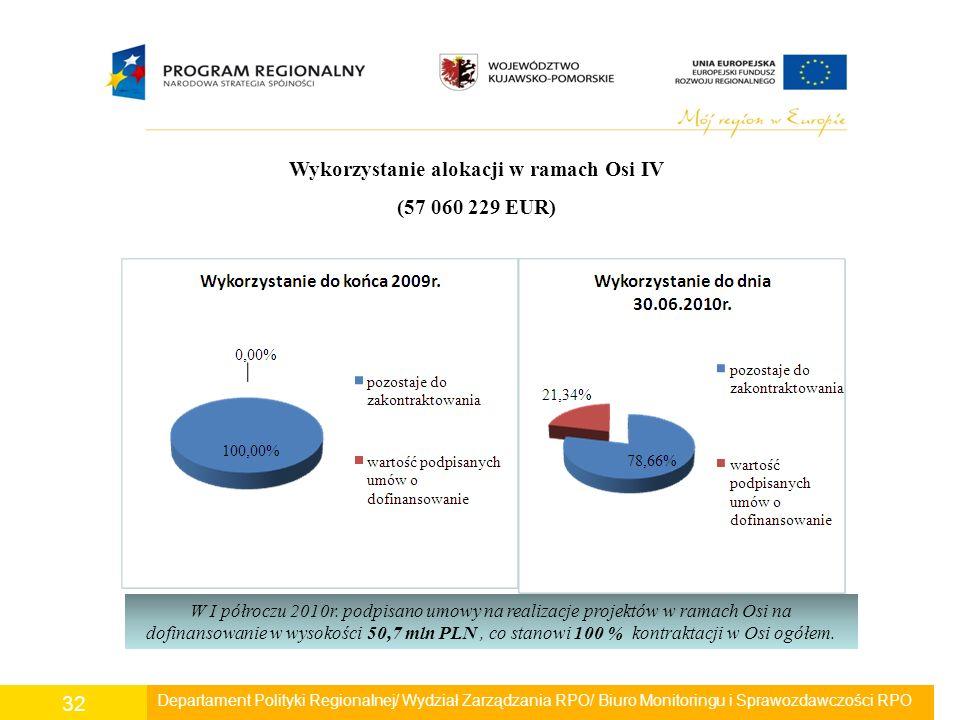 Departament Polityki Regionalnej/ Wydział Zarządzania RPO/ Biuro Monitoringu i Sprawozdawczości RPO 32 Wykorzystanie alokacji w ramach Osi IV (57 060