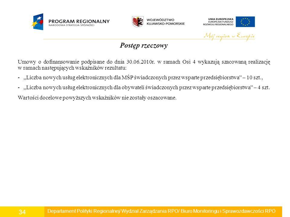 Departament Polityki Regionalnej/ Wydział Zarządzania RPO/ Biuro Monitoringu i Sprawozdawczości RPO 34 Postęp rzeczowy Umowy o dofinansowanie podpisan