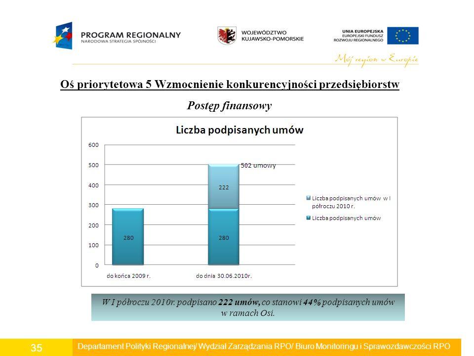 Departament Polityki Regionalnej/ Wydział Zarządzania RPO/ Biuro Monitoringu i Sprawozdawczości RPO 35 Oś priorytetowa 5 Wzmocnienie konkurencyjności