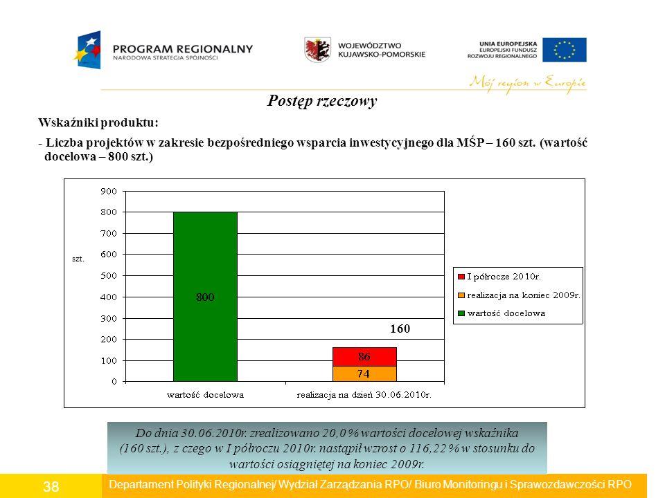 Departament Polityki Regionalnej/ Wydział Zarządzania RPO/ Biuro Monitoringu i Sprawozdawczości RPO 38 Postęp rzeczowy Wskaźniki produktu: - Liczba pr