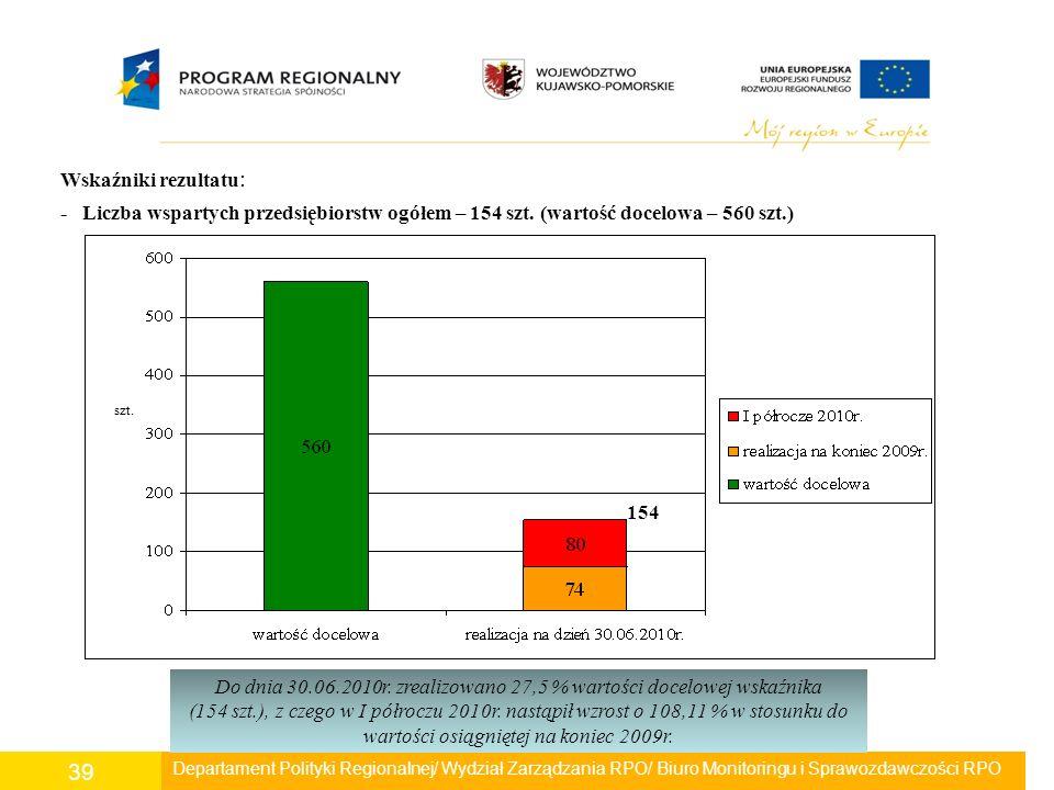 Departament Polityki Regionalnej/ Wydział Zarządzania RPO/ Biuro Monitoringu i Sprawozdawczości RPO 39 Wskaźniki rezultatu : - Liczba wspartych przeds