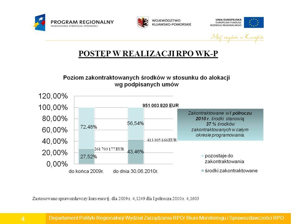 Departament Polityki Regionalnej/ Wydział Zarządzania RPO/ Biuro Monitoringu i Sprawozdawczości RPO 5 POSTĘP W REALIZACJI RPO WK-P Pierwsza umowa o dofinansowanie podpisana została 29.08.2008r.