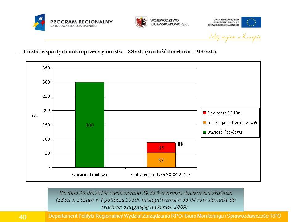 Departament Polityki Regionalnej/ Wydział Zarządzania RPO/ Biuro Monitoringu i Sprawozdawczości RPO 40 - Liczba wspartych mikroprzedsiębiorstw – 88 sz
