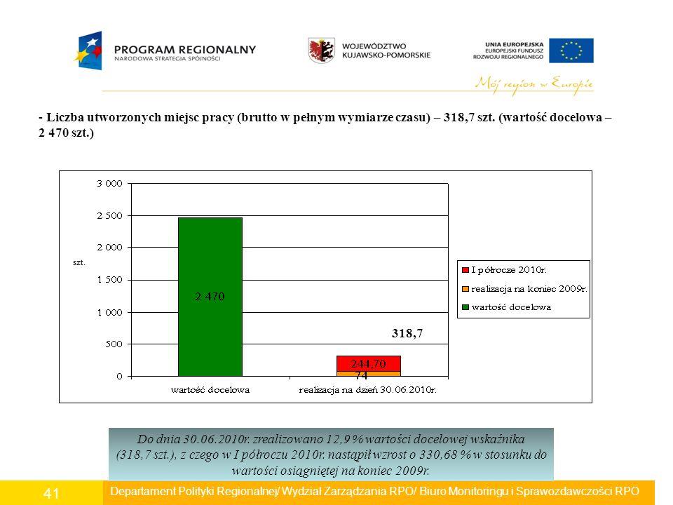 Departament Polityki Regionalnej/ Wydział Zarządzania RPO/ Biuro Monitoringu i Sprawozdawczości RPO 41 - Liczba utworzonych miejsc pracy (brutto w peł
