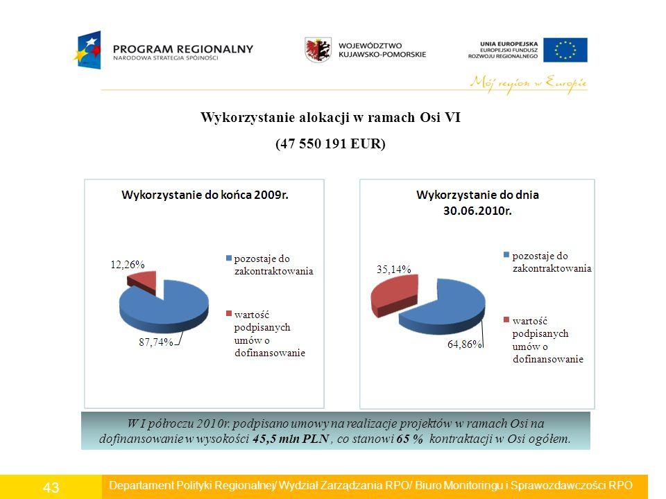 Departament Polityki Regionalnej/ Wydział Zarządzania RPO/ Biuro Monitoringu i Sprawozdawczości RPO 43 Wykorzystanie alokacji w ramach Osi VI (47 550