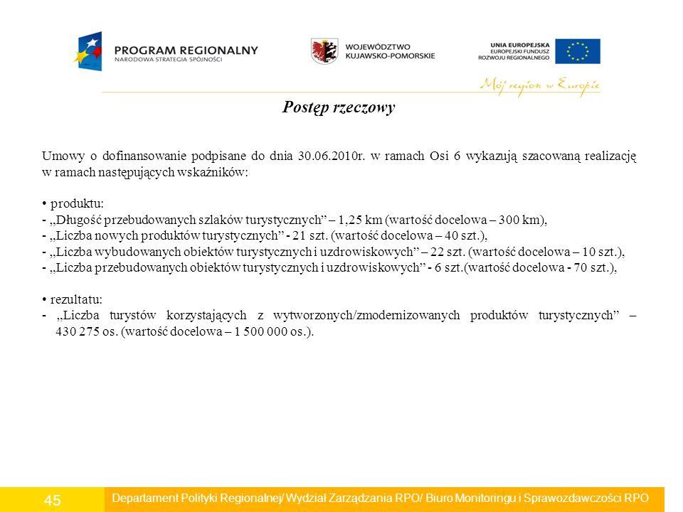 Departament Polityki Regionalnej/ Wydział Zarządzania RPO/ Biuro Monitoringu i Sprawozdawczości RPO 45 Postęp rzeczowy Umowy o dofinansowanie podpisan
