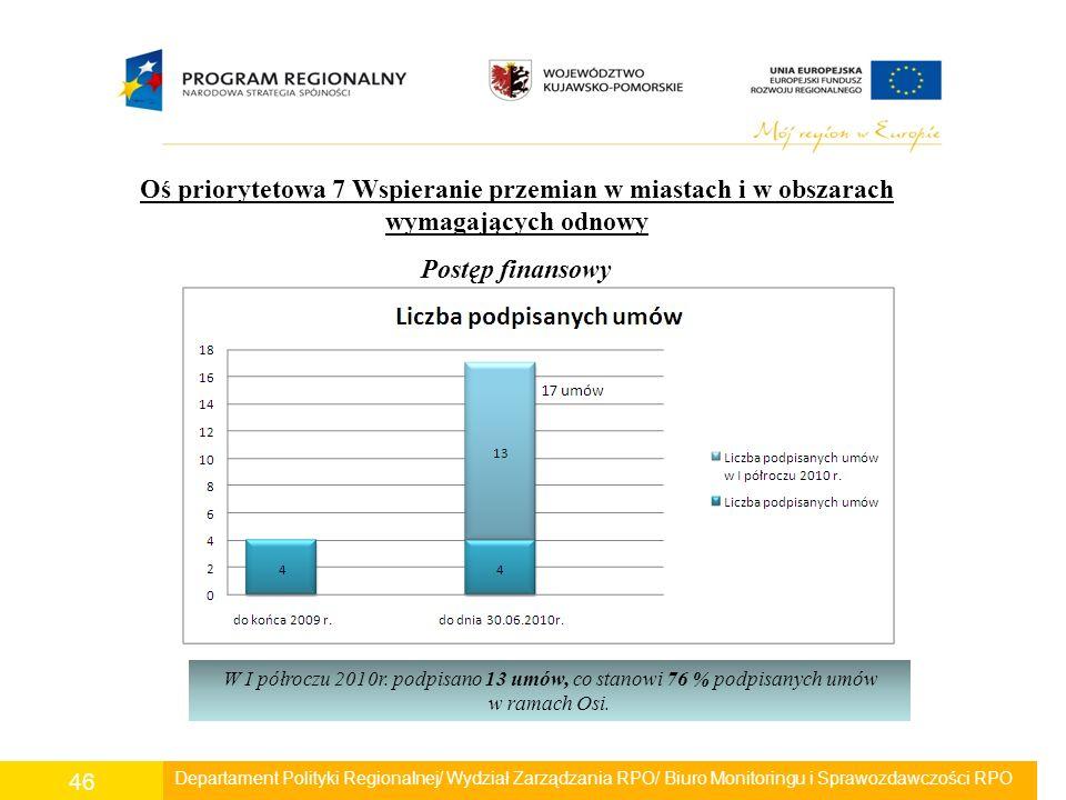 Departament Polityki Regionalnej/ Wydział Zarządzania RPO/ Biuro Monitoringu i Sprawozdawczości RPO 46 Oś priorytetowa 7 Wspieranie przemian w miastac