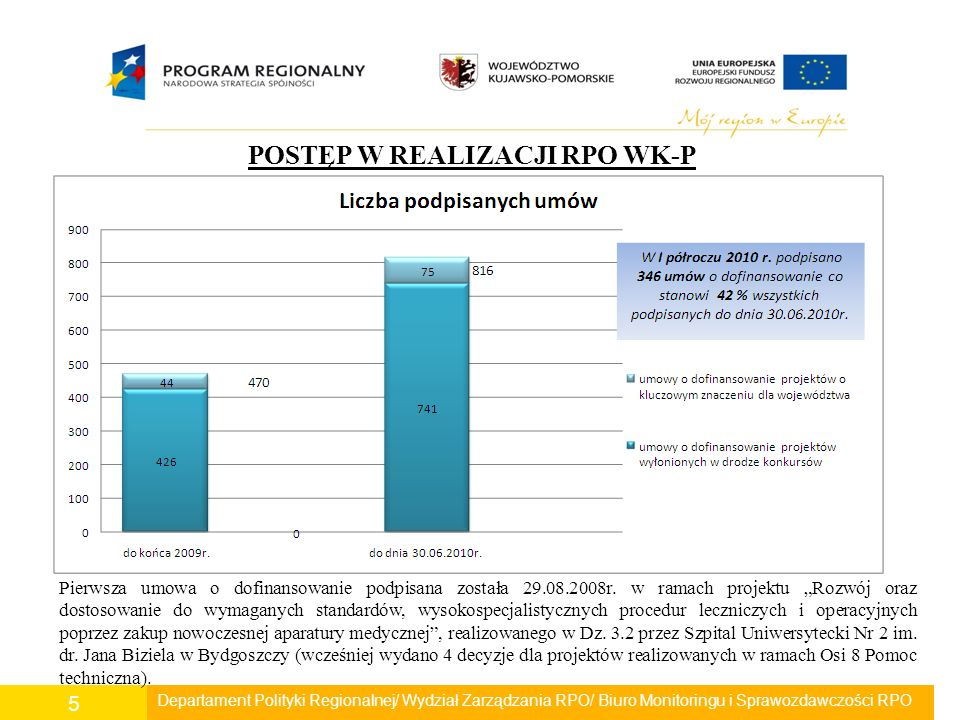 Departament Polityki Regionalnej/ Wydział Zarządzania RPO/ Biuro Monitoringu i Sprawozdawczości RPO 36 Wykorzystanie alokacji w ramach Osi V (252 016 012 EUR) W I półroczu 2010r.
