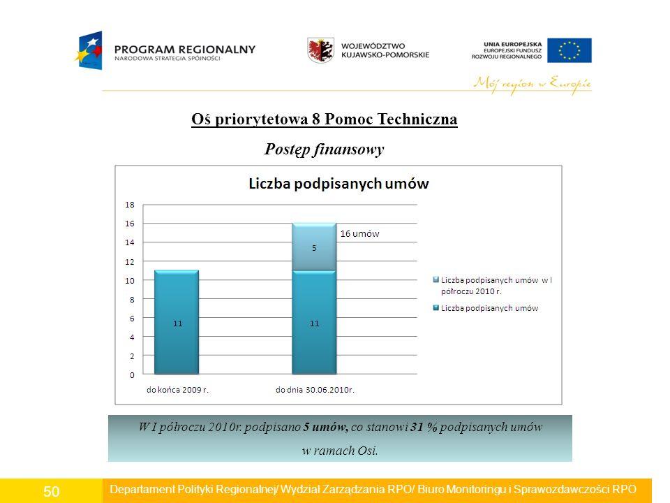 Departament Polityki Regionalnej/ Wydział Zarządzania RPO/ Biuro Monitoringu i Sprawozdawczości RPO 50 Oś priorytetowa 8 Pomoc Techniczna Postęp finan