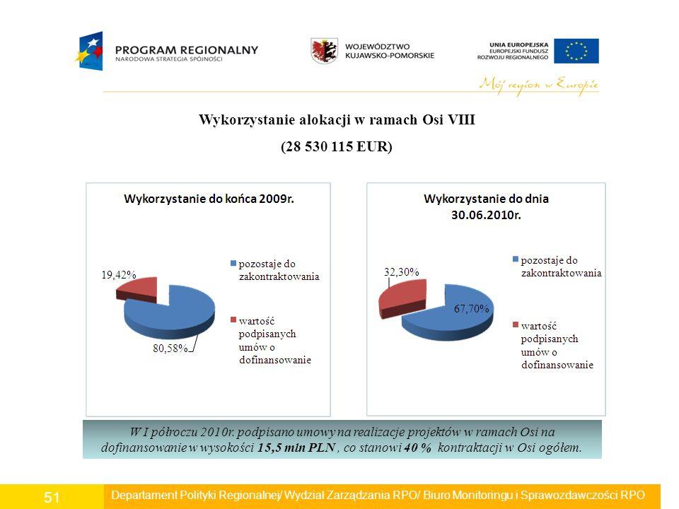 Departament Polityki Regionalnej/ Wydział Zarządzania RPO/ Biuro Monitoringu i Sprawozdawczości RPO 51 Wykorzystanie alokacji w ramach Osi VIII (28 53