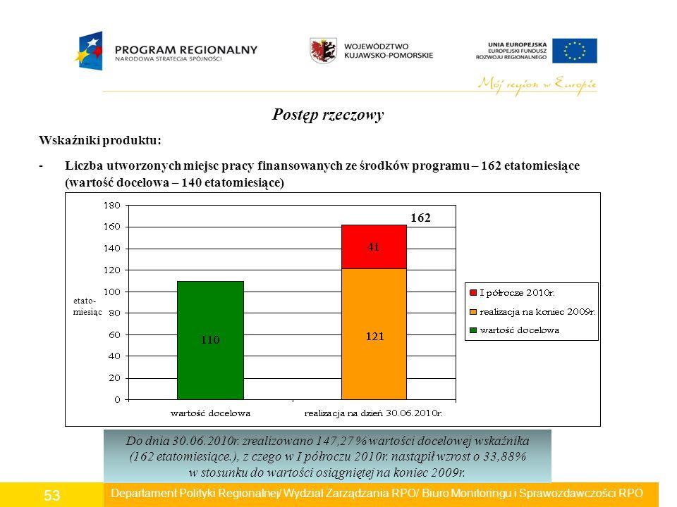 Departament Polityki Regionalnej/ Wydział Zarządzania RPO/ Biuro Monitoringu i Sprawozdawczości RPO 53 Postęp rzeczowy Wskaźniki produktu: -Liczba utw