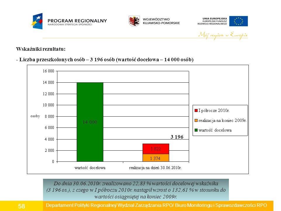 Departament Polityki Regionalnej/ Wydział Zarządzania RPO/ Biuro Monitoringu i Sprawozdawczości RPO 58 Wskaźniki rezultatu: - Liczba przeszkolonych os