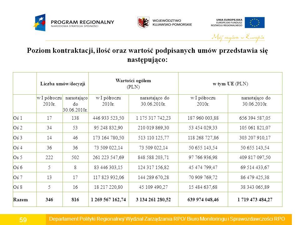 Departament Polityki Regionalnej/ Wydział Zarządzania RPO/ Biuro Monitoringu i Sprawozdawczości RPO 59 Poziom kontraktacji, ilość oraz wartość podpisa