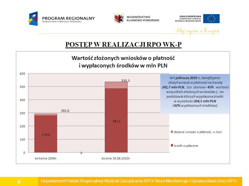 Departament Polityki Regionalnej/ Wydział Zarządzania RPO/ Biuro Monitoringu i Sprawozdawczości RPO 7 POSTĘP W REALIZACJI RPO WK-P Wartość środków certyfikowanych do KE w stosunku do alokacji W I półroczu 2010r.
