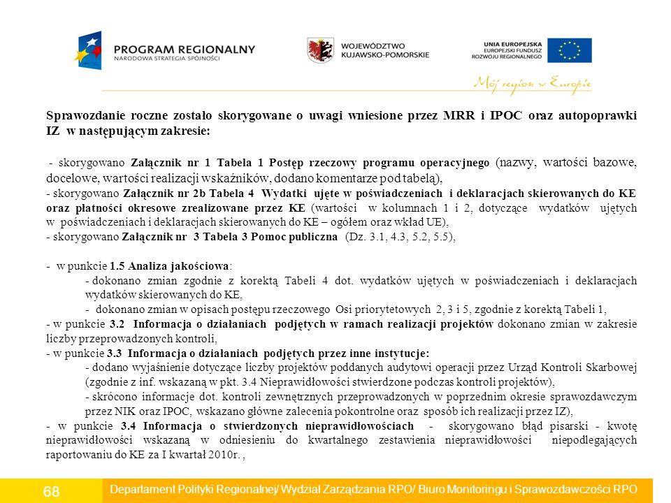 Sprawozdanie roczne zostało skorygowane o uwagi wniesione przez MRR i IPOC oraz autopoprawki IZ w następującym zakresie: - skorygowano Załącznik nr 1