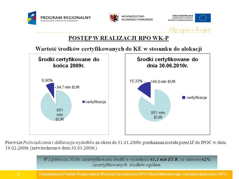 Departament Polityki Regionalnej/ Wydział Zarządzania RPO/ Biuro Monitoringu i Sprawozdawczości RPO 38 Postęp rzeczowy Wskaźniki produktu: - Liczba projektów w zakresie bezpośredniego wsparcia inwestycyjnego dla MŚP – 160 szt.