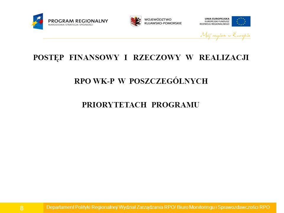 Departament Polityki Regionalnej/ Wydział Zarządzania RPO/ Biuro Monitoringu i Sprawozdawczości RPO 9 Oś priorytetowa 1 Rozwój infrastruktury technicznej Postęp finansowy W okresie sprawozdawczym podpisano 17 umów, co stanowi 12 % podpisanych umów w ramach Osi ogółem.