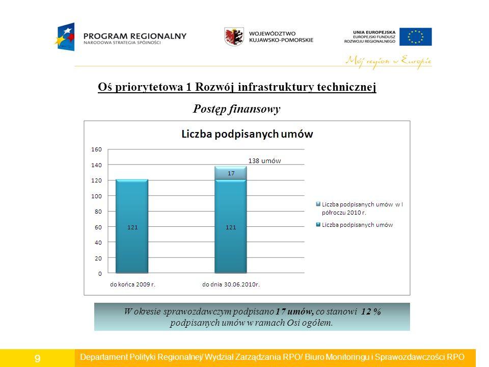 Departament Polityki Regionalnej/ Wydział Zarządzania RPO/ Biuro Monitoringu i Sprawozdawczości RPO 20 - Długość sieci kanalizacyjnej – 12,36 km (wartość docelowa – 120 km) Do dnia 30.06.2010r.