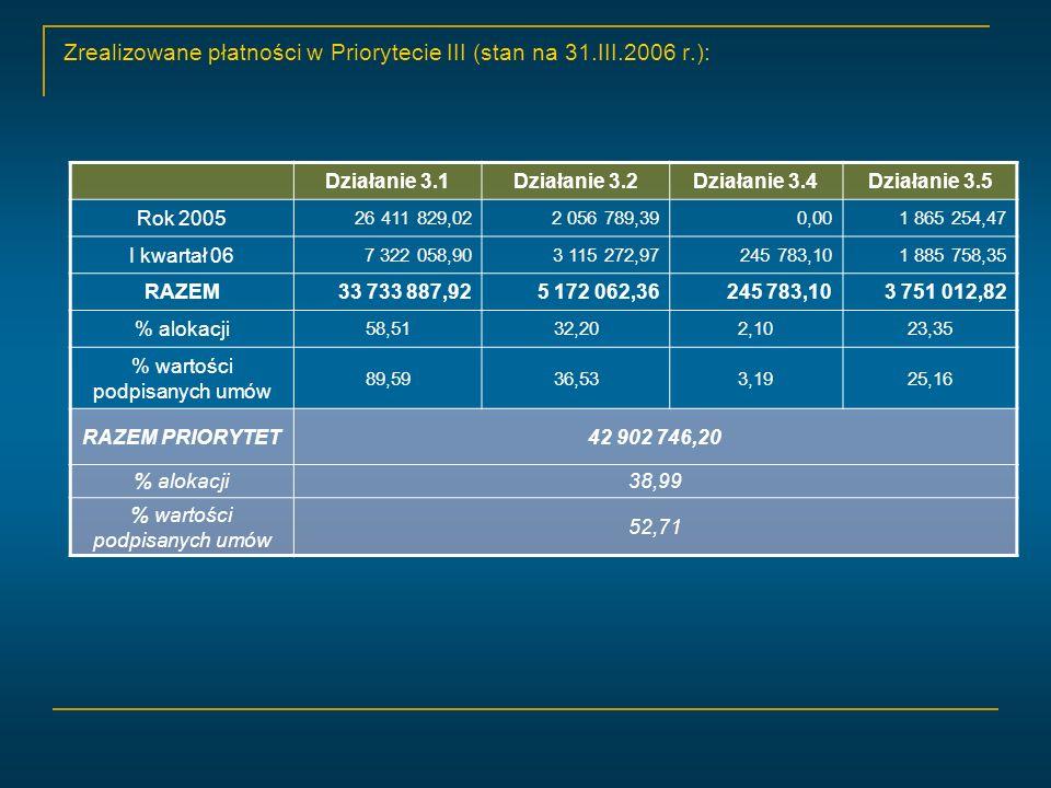 Zrealizowane płatności w Priorytecie III (stan na 31.III.2006 r.): Działanie 3.1Działanie 3.2Działanie 3.4Działanie 3.5 Rok 2005 26 411 829,022 056 789,390,001 865 254,47 I kwartał 06 7 322 058,903 115 272,97245 783,101 885 758,35 RAZEM33 733 887,925 172 062,36245 783,103 751 012,82 % alokacji 58,5132,202,1023,35 % wartości podpisanych umów 89,5936,533,1925,16 RAZEM PRIORYTET42 902 746,20 % alokacji38,99 % wartości podpisanych umów 52,71