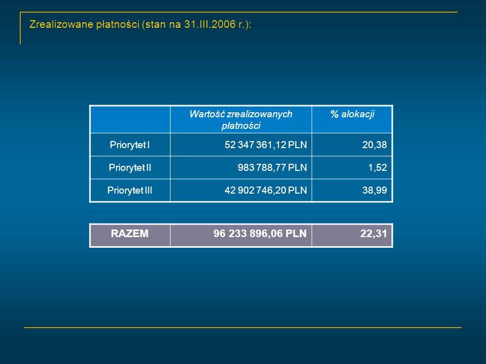 Zrealizowane płatności (stan na 31.III.2006 r.): Wartość zrealizowanych płatności % alokacji Priorytet I52 347 361,12 PLN20,38 Priorytet II983 788,77 PLN1,52 Priorytet III42 902 746,20 PLN38,99 RAZEM96 233 896,06 PLN22,31