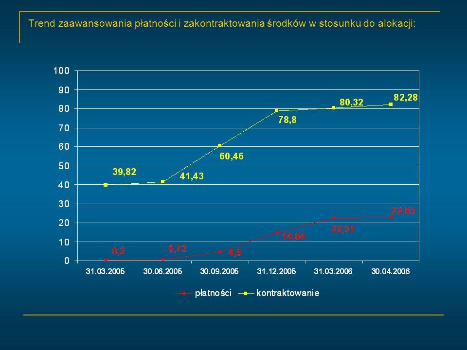 Trend zaawansowania płatności i zakontraktowania środków w stosunku do alokacji: