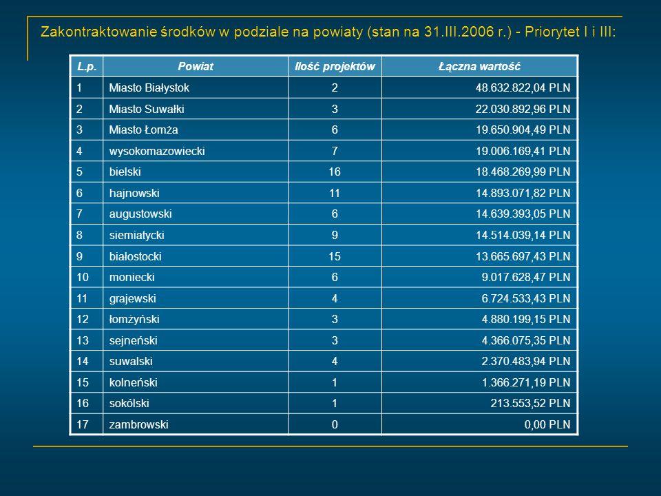 Zakontraktowanie środków w podziale na powiaty (stan na 31.III.2006 r.) - Priorytet I i III: L.p.PowiatIlość projektówŁączna wartość 1Miasto Białystok248.632.822,04 PLN 2Miasto Suwałki322.030.892,96 PLN 3Miasto Łomża619.650.904,49 PLN 4wysokomazowiecki719.006.169,41 PLN 5bielski1618.468.269,99 PLN 6hajnowski1114.893.071,82 PLN 7augustowski614.639.393,05 PLN 8siemiatycki914.514.039,14 PLN 9białostocki1513.665.697,43 PLN 10moniecki69.017.628,47 PLN 11grajewski46.724.533,43 PLN 12łomżyński34.880.199,15 PLN 13sejneński34.366.075,35 PLN 14suwalski42.370.483,94 PLN 15kolneński11.366.271,19 PLN 16sokólski1213.553,52 PLN 17zambrowski00,00 PLN