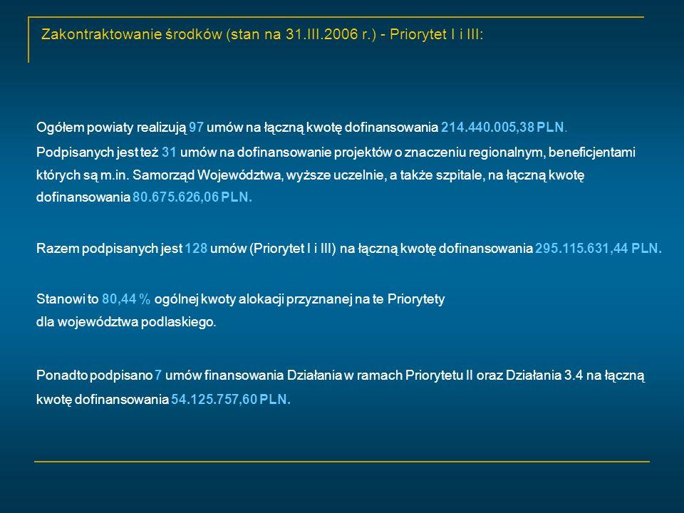 Zakontraktowanie środków w stosunku do alokacji (stan na 31.III.2006 r.): Wartość podpisanych umów% alokacji Priorytet I221 574 988,48 PLN86,28 Priorytet II*43 406 954,15 PLN67,22 Priorytet III (z 3.4*)81 555 005,71 PLN74,12 RAZEM346 536 948,34 PLN80,32 * dane pochodzące ze sprawozdań Instytucji Wdrażających