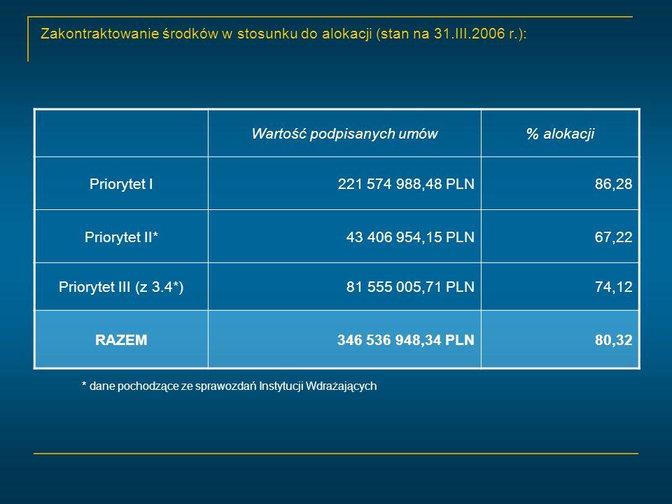 Środki zakontraktowane i wypłacone w stosunku do alokacji (stan na 30.IV.2006 r): Środki zakontraktowane Wartość alokacji = 354 985 753,20 431 434 778,34 = Środki wypłacone Wartość alokacji = 97 709 453,91 = 82,28 % 22,65 % 431 434 778,34