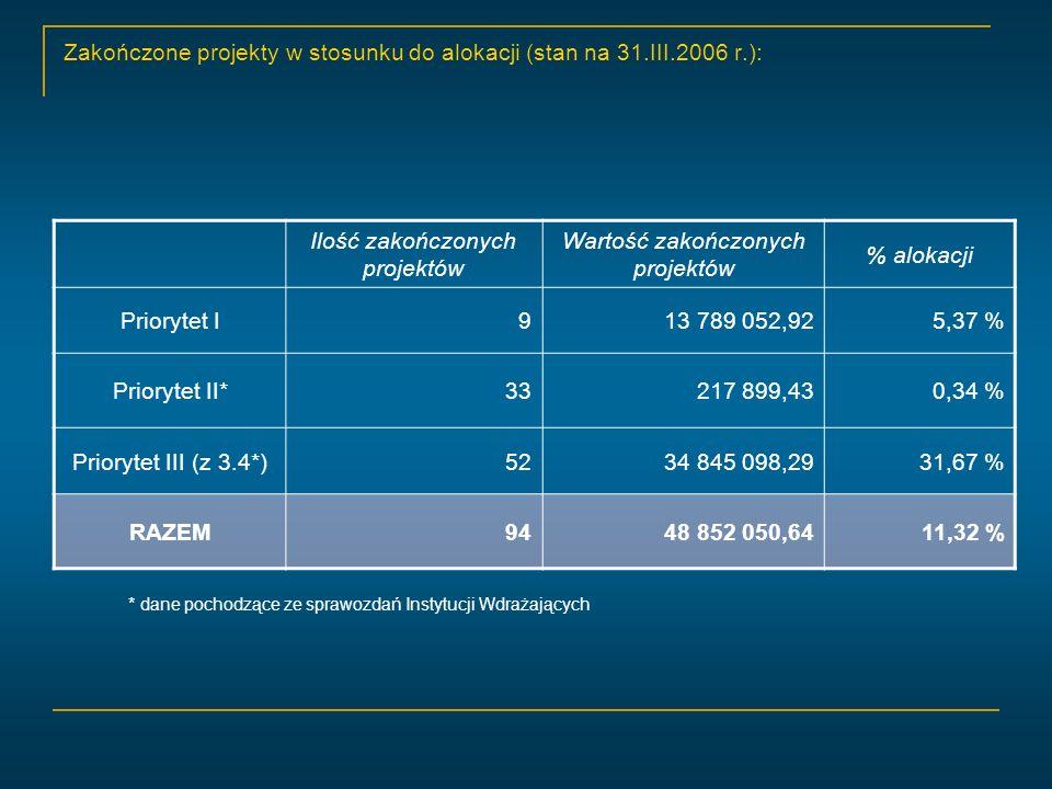 Zakończone projekty w stosunku do alokacji (stan na 31.III.2006 r.): * dane pochodzące ze sprawozdań Instytucji Wdrażających Ilość zakończonych projektów Wartość zakończonych projektów % alokacji Priorytet I913 789 052,925,37 % Priorytet II*33217 899,430,34 % Priorytet III (z 3.4*)5234 845 098,2931,67 % RAZEM9448 852 050,6411,32 %
