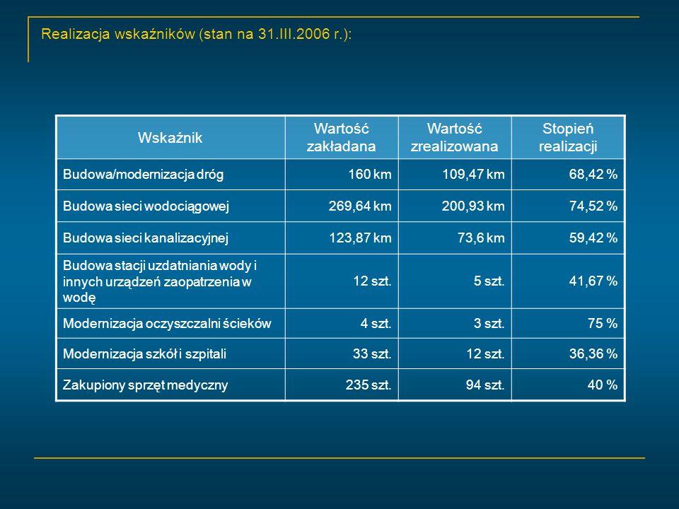 Realizacja wskaźników (stan na 31.III.2006 r.): Wskaźnik Wartość zakładana Wartość zrealizowana Stopień realizacji Budowa/modernizacja dróg160 km109,47 km68,42 % Budowa sieci wodociągowej269,64 km200,93 km74,52 % Budowa sieci kanalizacyjnej123,87 km73,6 km59,42 % Budowa stacji uzdatniania wody i innych urządzeń zaopatrzenia w wodę 12 szt.5 szt.41,67 % Modernizacja oczyszczalni ścieków4 szt.3 szt.75 % Modernizacja szkół i szpitali33 szt.12 szt.36,36 % Zakupiony sprzęt medyczny235 szt.94 szt.40 %
