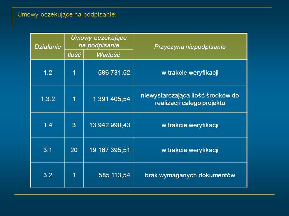 Umowy oczekujące na podpisanie: Działanie Umowy oczekujące na podpisanie Przyczyna niepodpisania IlośćWartość 1.21586 731,52w trakcie weryfikacji 1.3.211 391 405,54 niewystarczająca ilość środków do realizacji całego projektu 1.4313 942 990,43w trakcie weryfikacji 3.12019 167 395,51w trakcie weryfikacji 3.21585 113,54brak wymaganych dokumentów